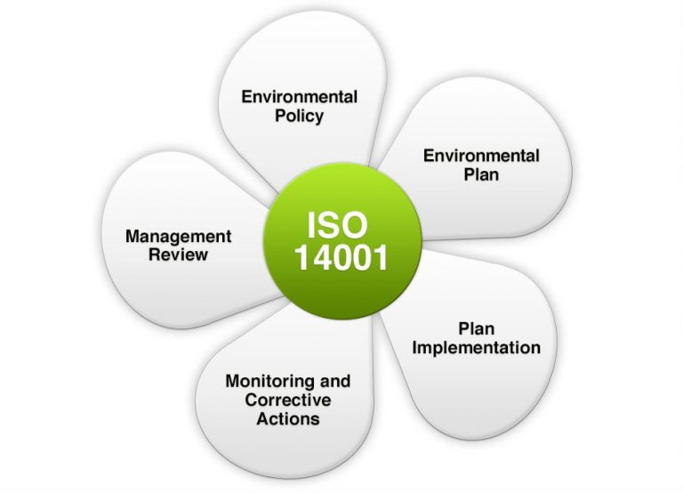 Importance of ISO 14001